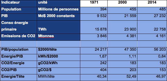Groupe de pays dont le PIB par habitant est en 2014 de plus de 40 000 $2005 par hbt, hors USA