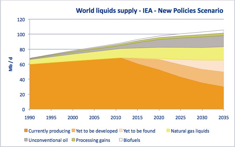 Projections de l'AIE sur les hydrocarbures