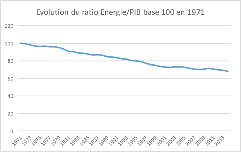 Ralentissement récent de la réduction du ratio Energie/PIB (en base 100)
