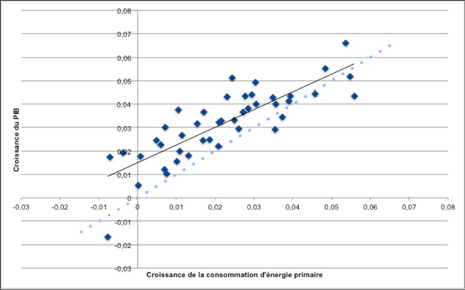 Croissance énergie primaire / PIB