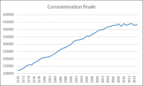 Consommation finale d'électricité en France depuis 1970 Source : alternatives économiques