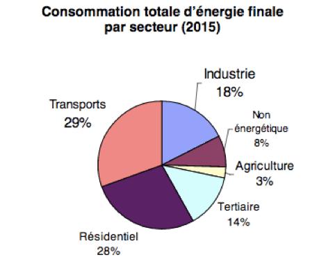energie-consommation-finale-secteur
