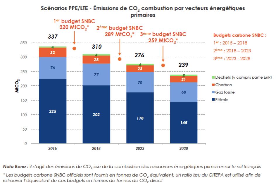 energie-emissions-CO2-par-vecteur
