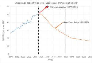 La promesse de gascon de la COP21