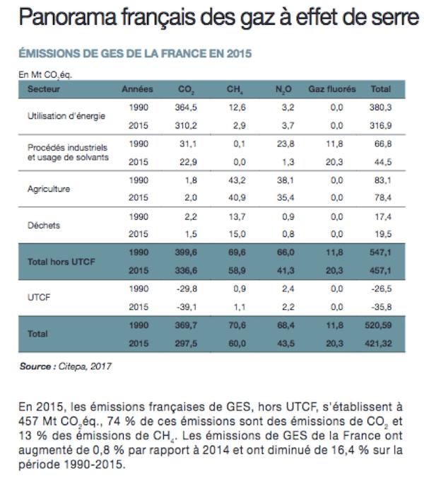 Source : Chiffres clés du climat – France, Europe et Monde (Edition 2018 CGDD)