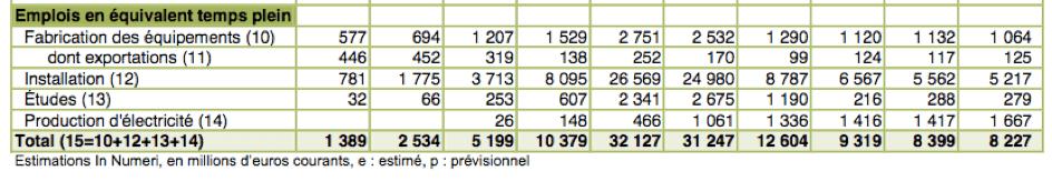 Source : marchés et emplois, ADEME, 2015.