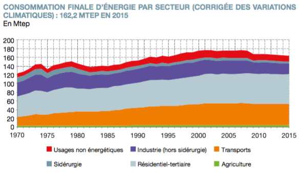 Consommation Finale d'énergie en France en 2015 (CGDD).