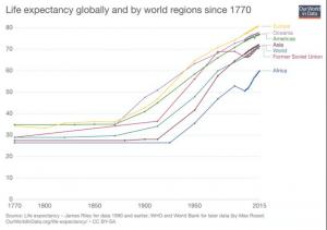 Espérance de vie par grande région depuis 1770.