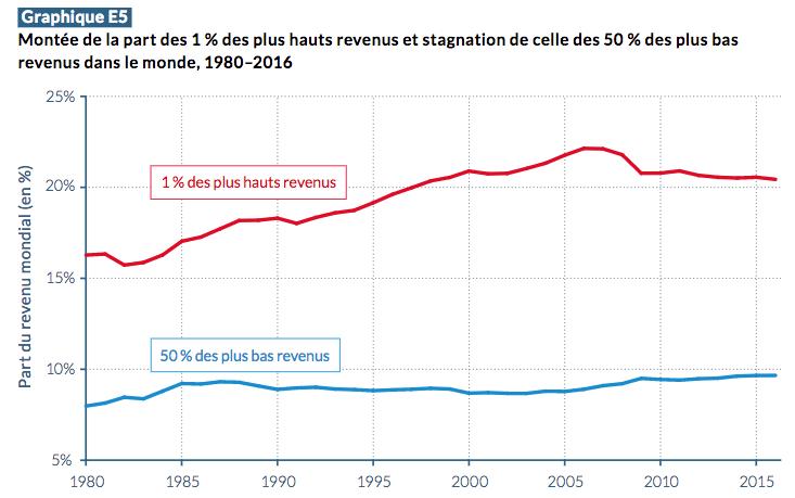 Source : Rapport sur les inégalités mondiales 2018 - Synthèse