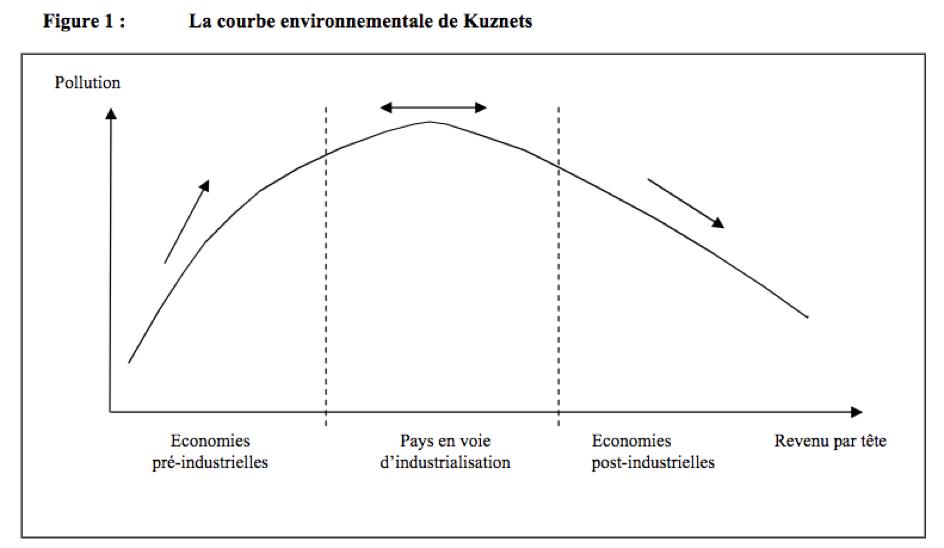 Source: Meunié A. (2004). Controverses autour de la courbe environnementale de Kuznets