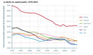 declin-capital-public-1970-2016