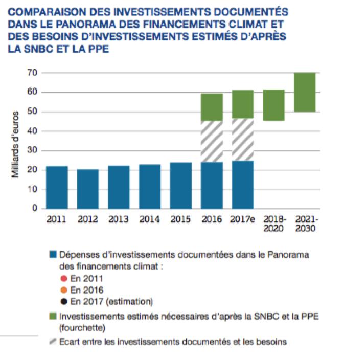 Source : Panorama des financements climat 2017 I4CE
