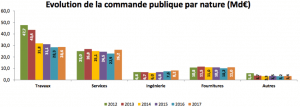 Source : baromètre de la commande publique 2017