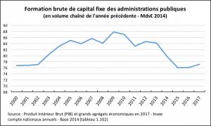 FBCF des administrations publiques en France 2000-2017