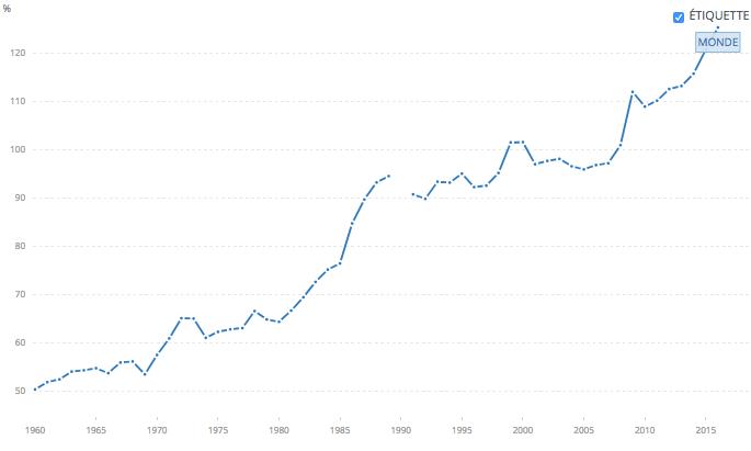 Ratio de la masse monétaire au PIB. Données Banque Mondiale