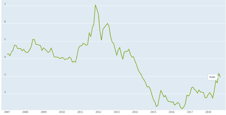 Taux d'intérêts à long terme des obligations souveraines italiennes 2007-2018 – Source: Statistiques OCDE
