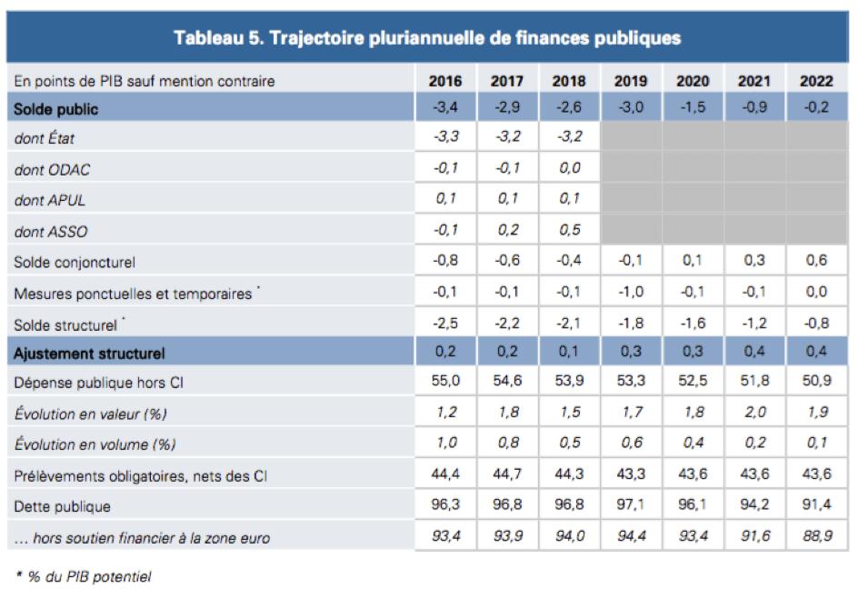 Source: Projet de plan budgétaire 2018 soumis par la France à la Commission européenne dans le cadre du semestre européen (tableau p 66).