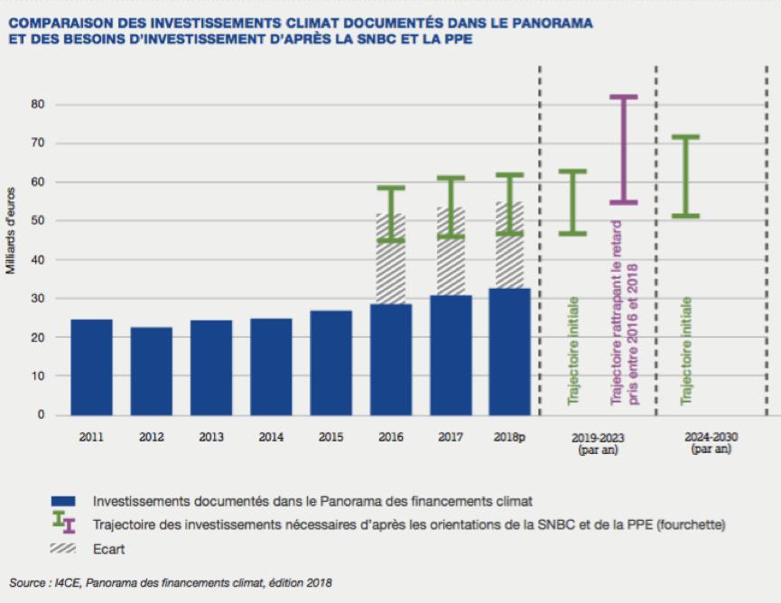 Source : Edition 2018 du Panorama des financements climat - I4CE