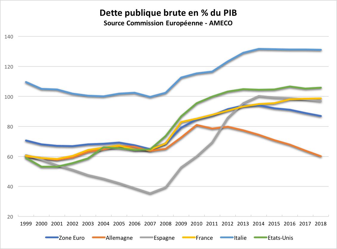 dette-publique-brute-pourcentage-pib-zone-euro