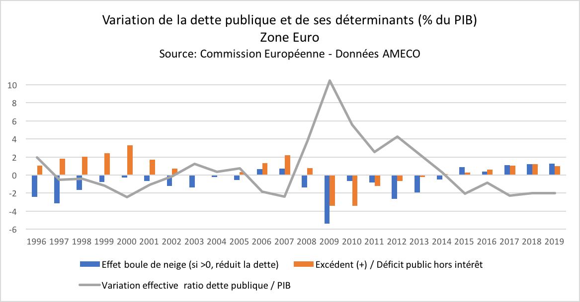 dette-publique-effet-boule-de-neige