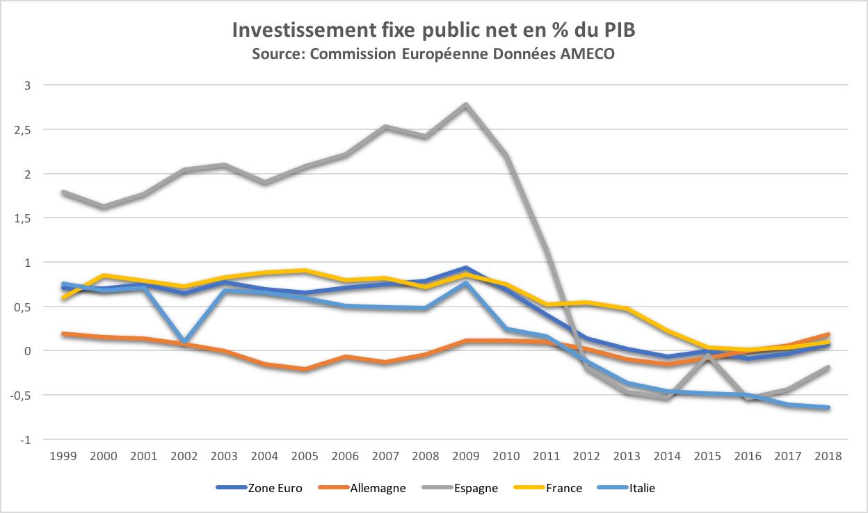 investissement-public-net-zone-euro