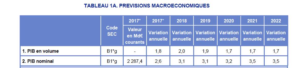 prevision-macro-economique