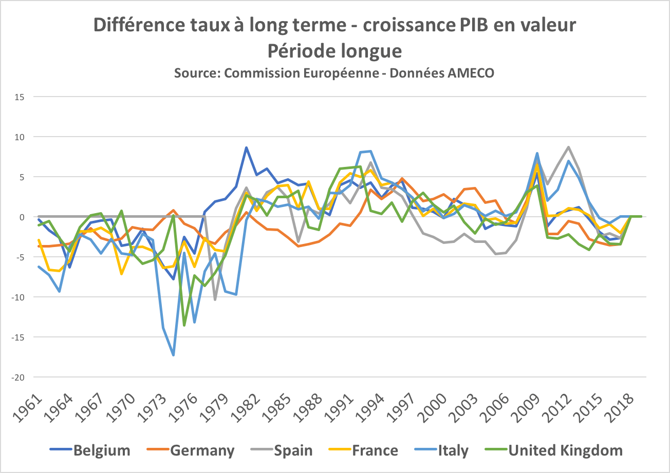 taux-long-terme-zone-euro
