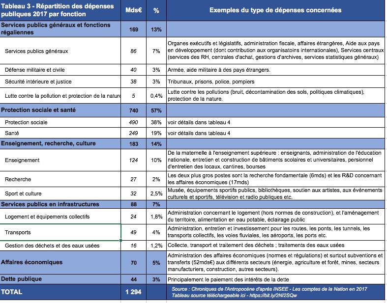 depenses-publiques-france-2017-par-fonction