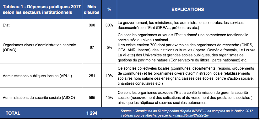 depenses-publiques-france-par-secteur-institutionnel