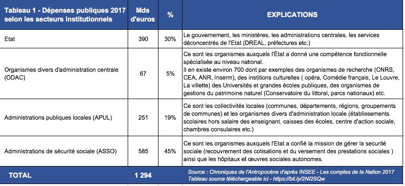 depenses-publiques-france-par-secteur-institutionnel