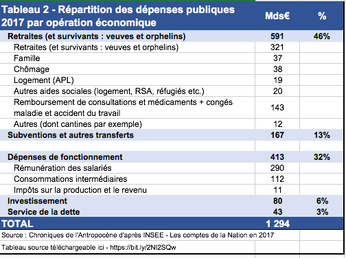 depenses-publiques-france-par-type-operation-economique