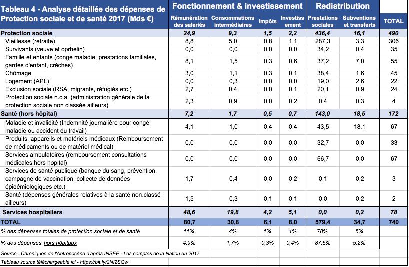 depenses-publiques-france-protection-sociale-sante