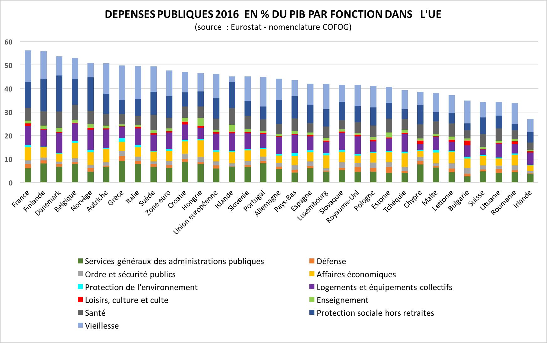 depenses-publiques-ue-pib-2016