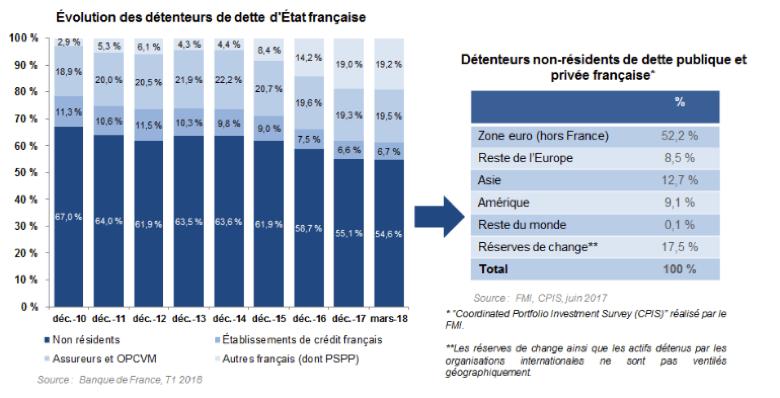 Source : bulletin de l'Agence France Trésor (août 2018)