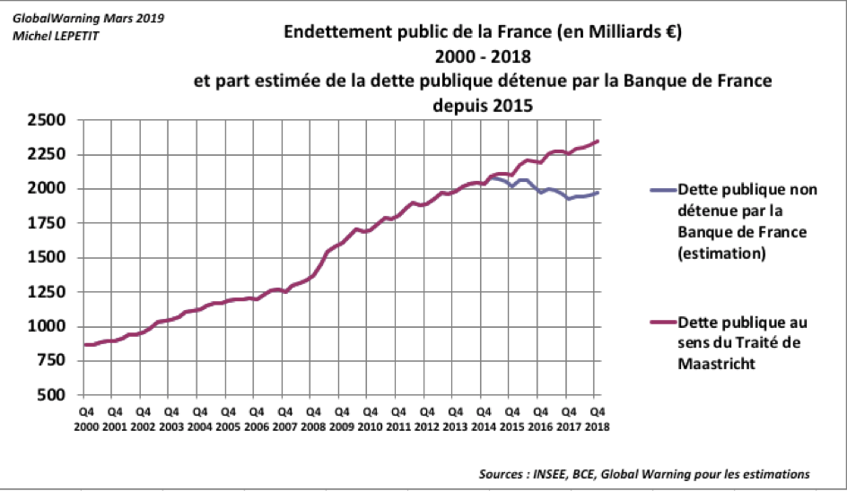 endettement-public-france-part-banque-de-france