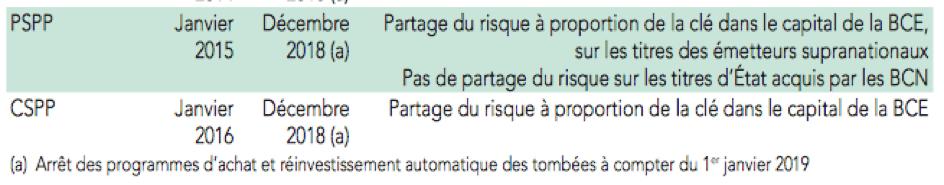 Source: Banque de France, Rapport annuel 2018, Tableau «Programme», page 118.