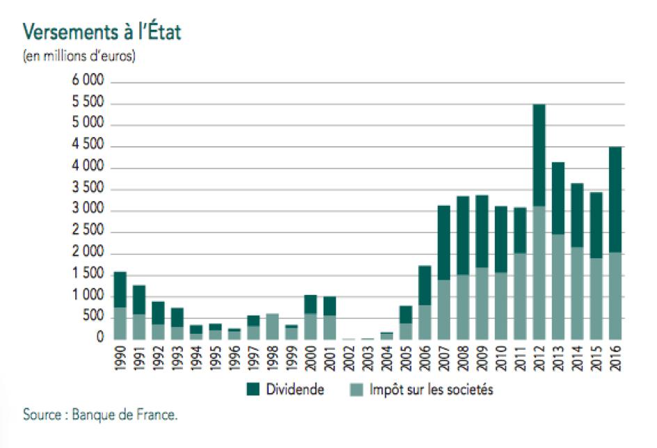 Source: Rapport Annuel Banque de France 2016 - page 99