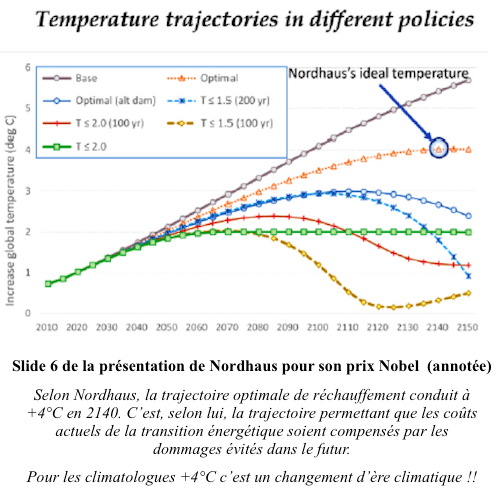 +4°C, le réchauffement idéal selon Nordhaus