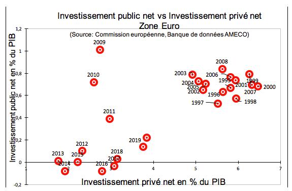 investissement public net vs investissemnt privé net - zone euro
