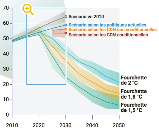 Total des émissions mondiales de GES selon différents scénarios et écart en matière de réduction des émissions en 2030 (UNEP 2020)