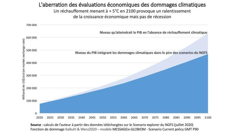 aberration-evaluations-economiques-globales-des-dommages-climatiques