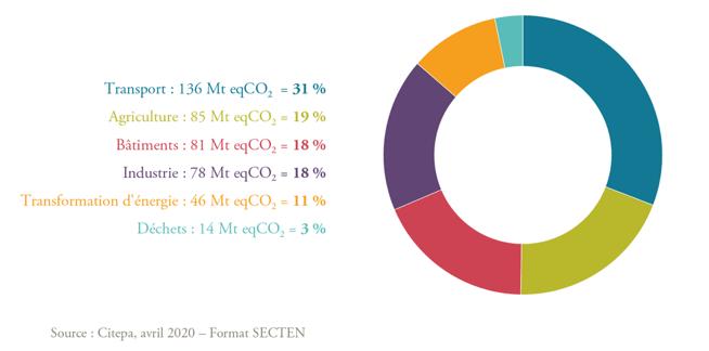 transport-agriculture-un-tiers-emissions-ges-france